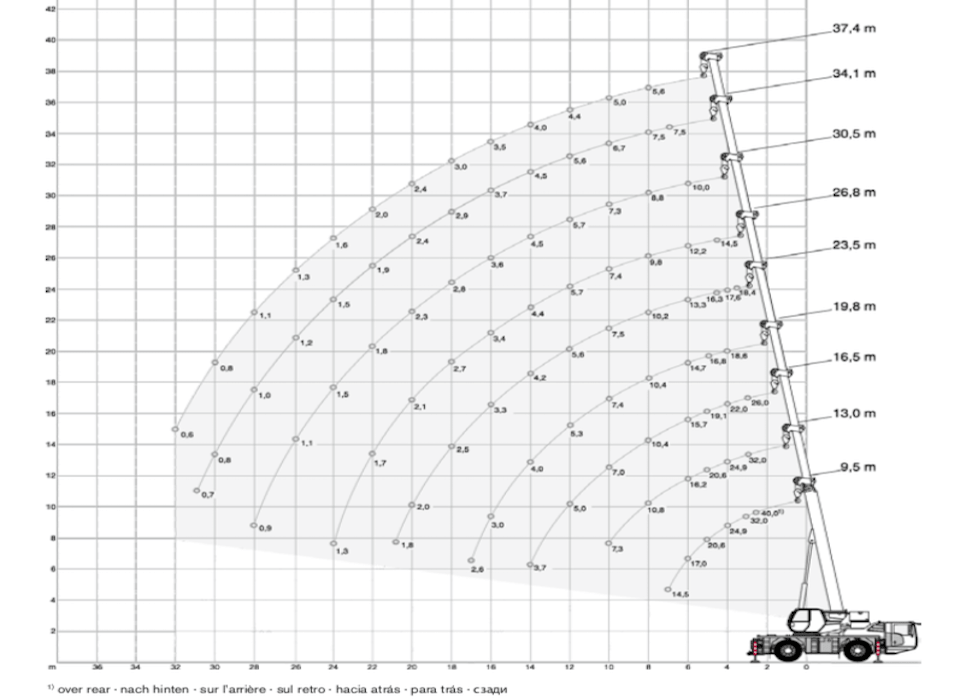 Terex Demag diagram